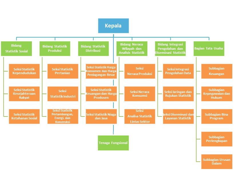 struktur-organisasi-bps