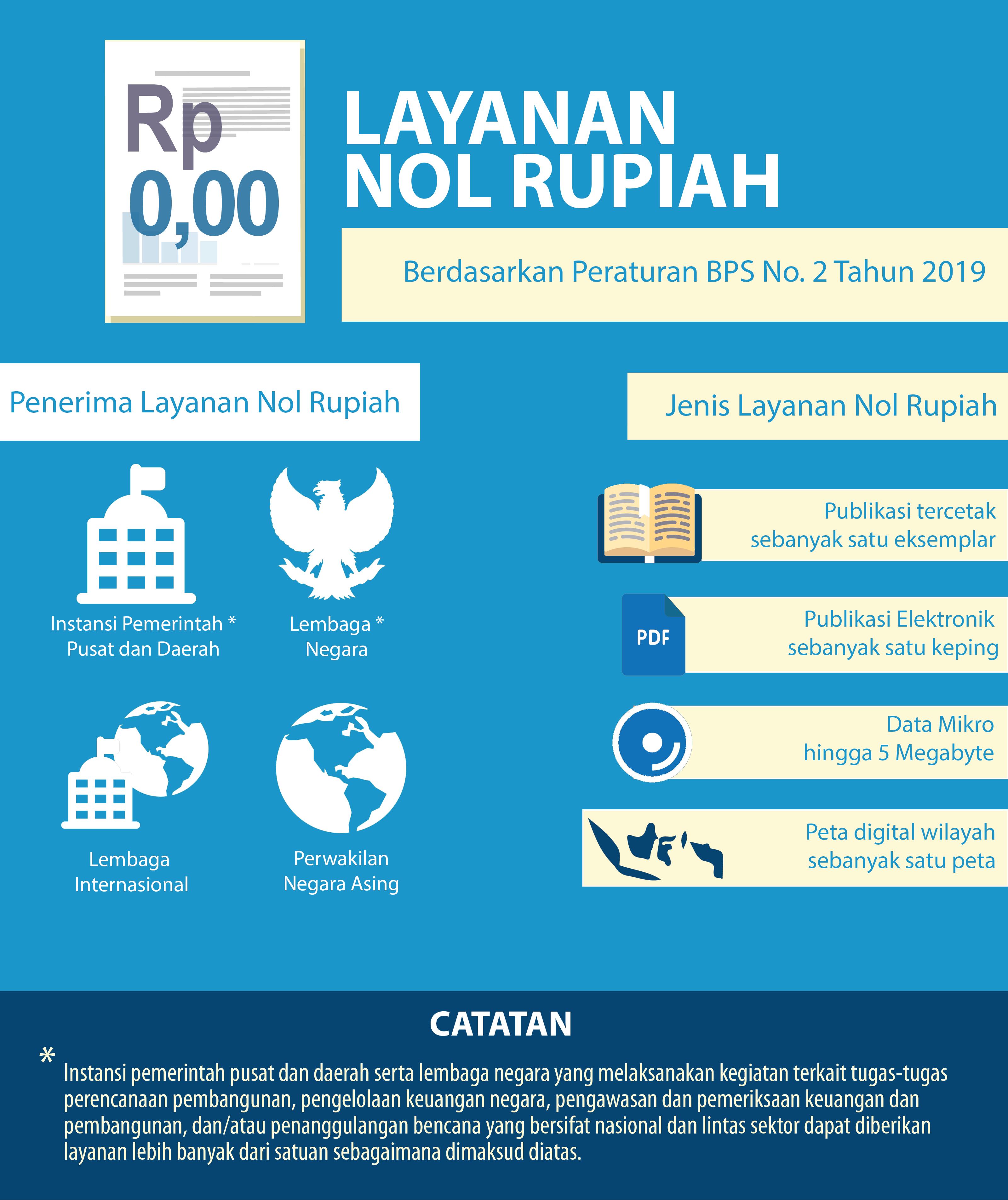 Tarif No Rupiah